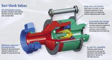 Dart Check Valves