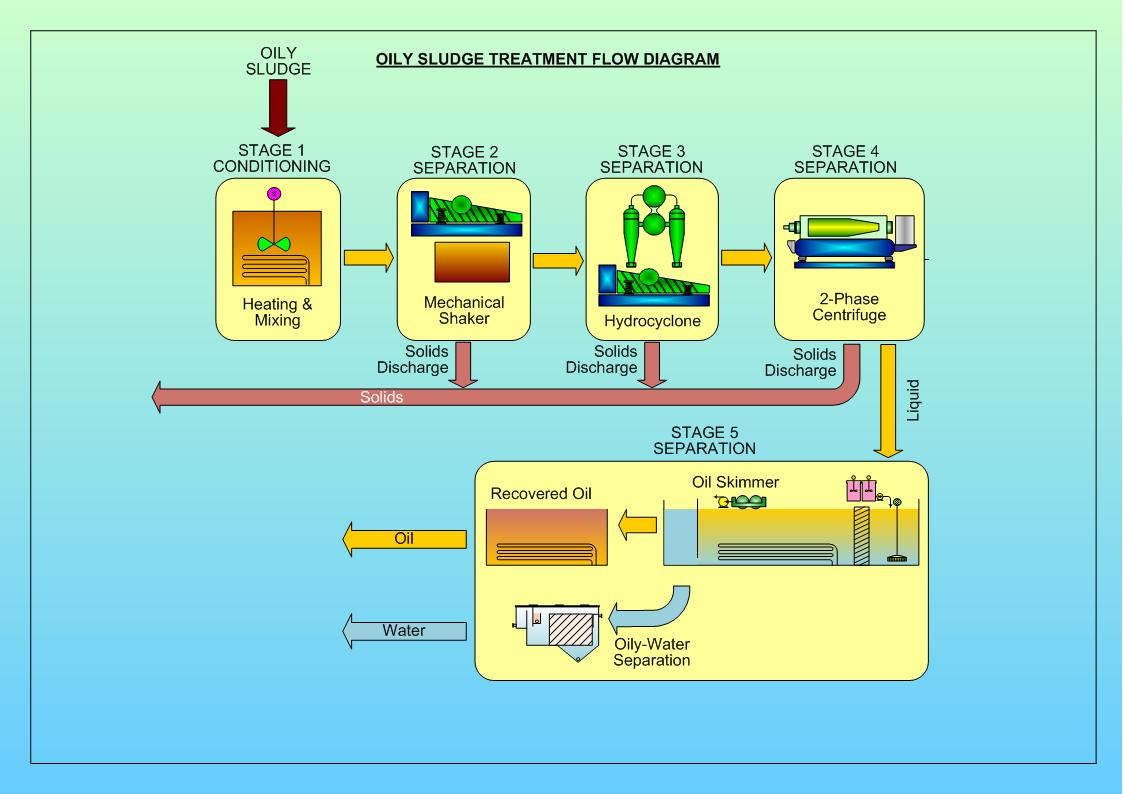 Process. Oily Sludge Treatment Flow Diagram